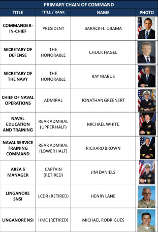 Primary Chain of Command