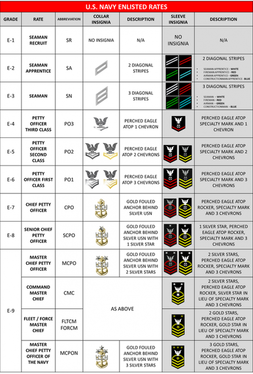 navy-enlisted-ranks